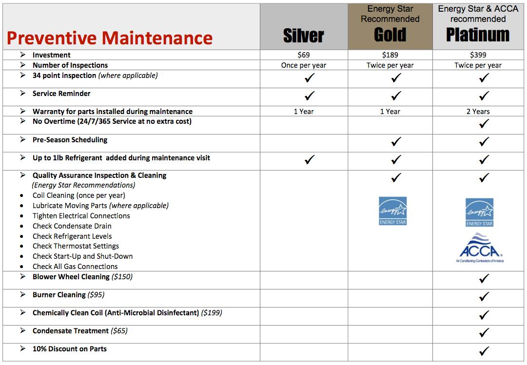 Preventive-Maintenance