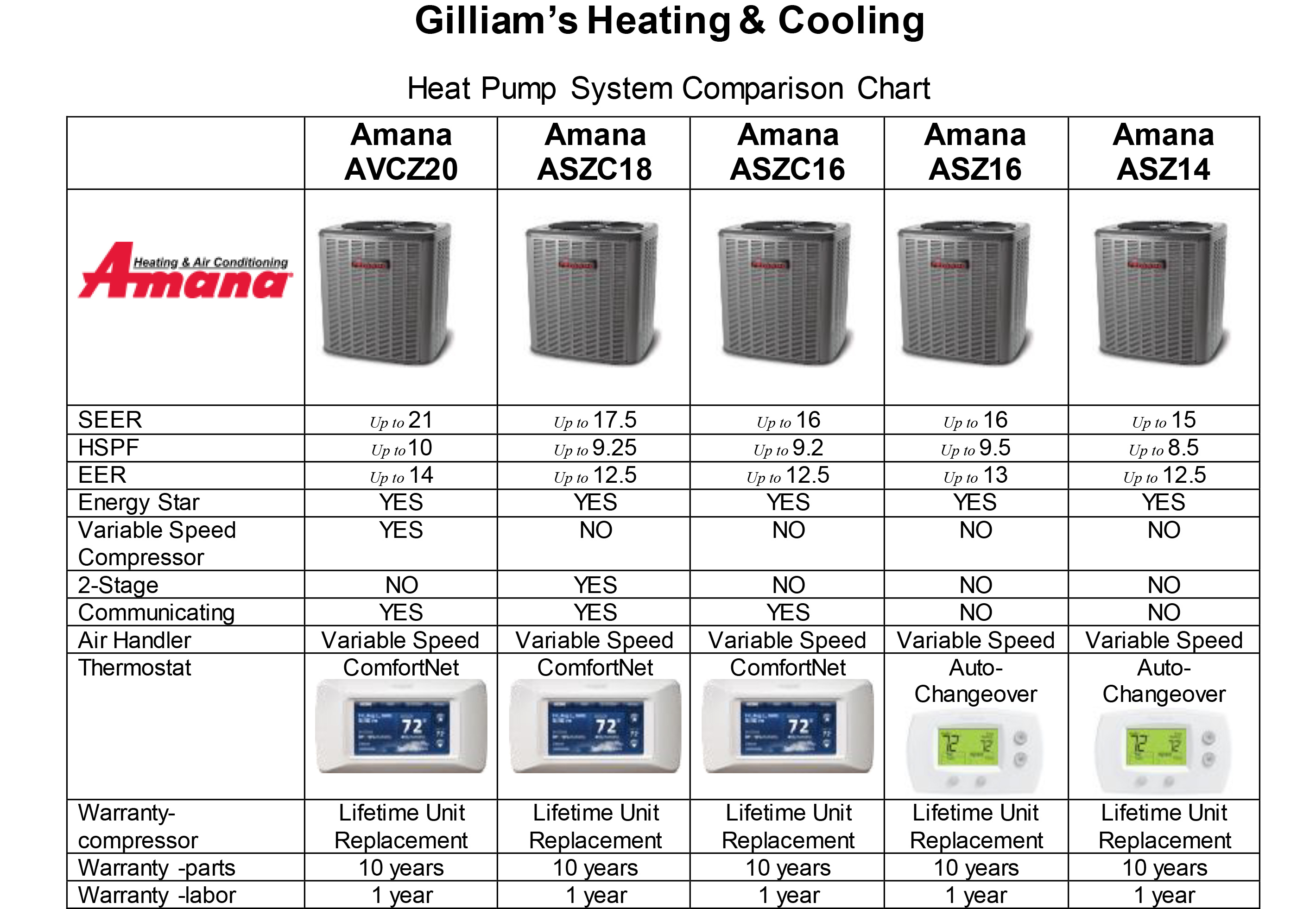 Amana Heat Pumps Gilliam S Heating And Cooling Kingsport Tn